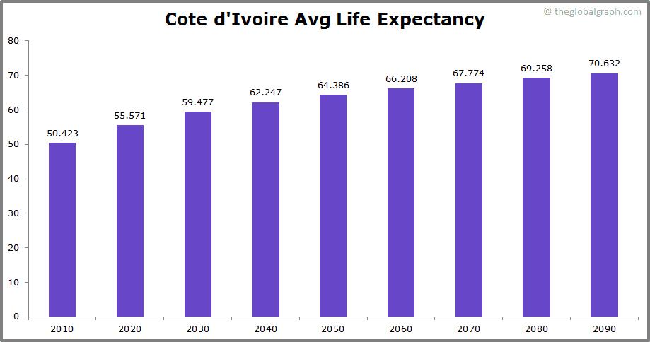 Cote dIvoire  Avg Life Expectancy