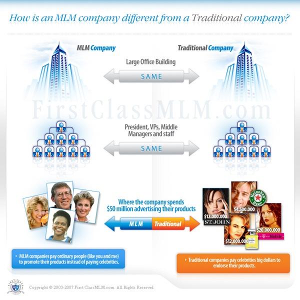 konsep MLM