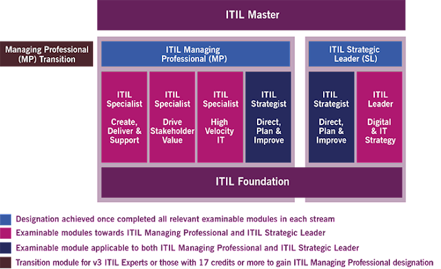 ITIL 4 Certification pathway