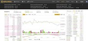 Binance, Cryptocurrency Exchange Alternatif Terbaik 2018