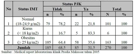 Prevalensi Obesitas Pada Remaja SMA Ypkm Di Kota Manado