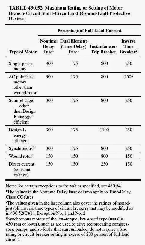 Electrical rules and calculations for air conditioning for Table 52 2014