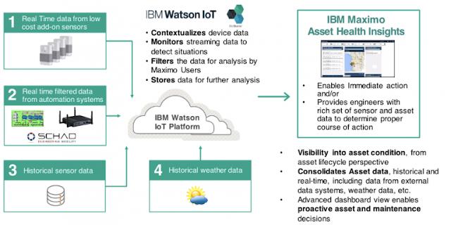 Internet of Things, IBM IOT, IBM Maximo Asset Management, Asset Management,