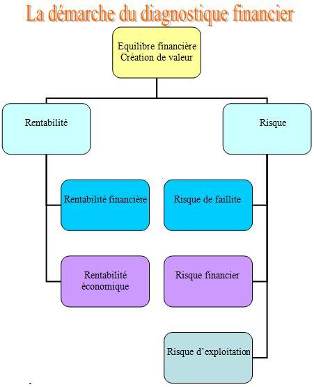 diagnostique financier - Analyse Financière : Cours et exercice corrigés
