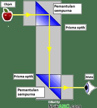 proses pembentukan bayangan pada periskop