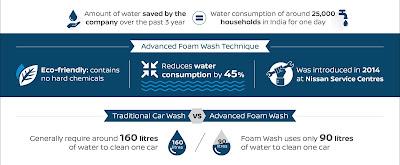 Η Nissan καινοτομεί και στο πλύσιμο των μοντέλων της