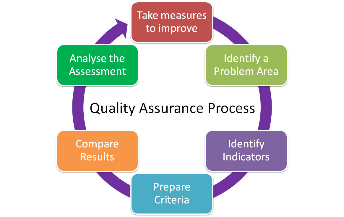 Understanding About Inspection and Test Plan (ITP
