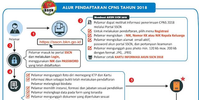 6 Petunjuk Cara Pendaftaran CPNS 2018 Semua Instansi Dilengkapi Dengan Gambar Hingga Selesai