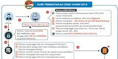 6 Petunjuk Cara Pendaftaran CPNS 2018 Semua Instansi Dilengkapi Dengan Gambar
