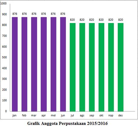 Download Format Grafik Statistik Daftar Anggota Perpustakaan Terbaru 2017