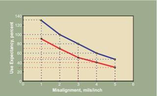 Độ lệch tâm của vòng bi tỷ lệ nghịch với tuổi thọ