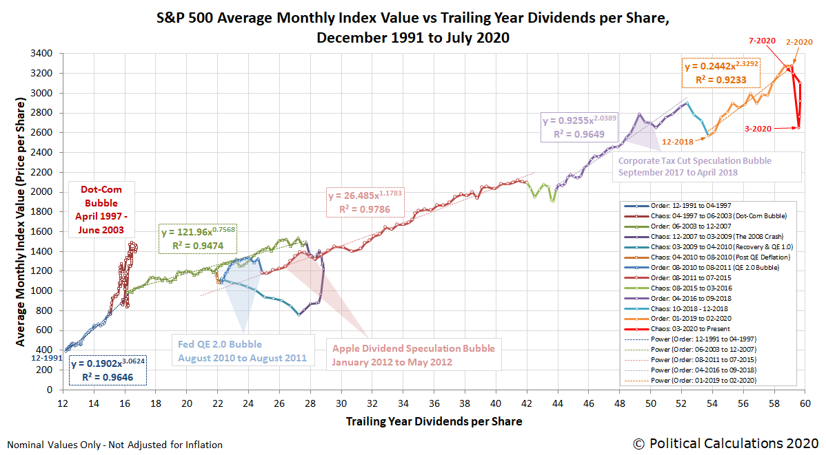 S&P 500 Average Monthly Index Value vs Trailing Year Dividends per Share, December 1991 - July 2020