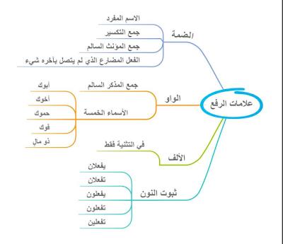 خرائط ذهنية لتعليم النحو بسهولة