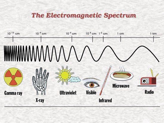 Electromagnetic Therapy The Importance Of The
