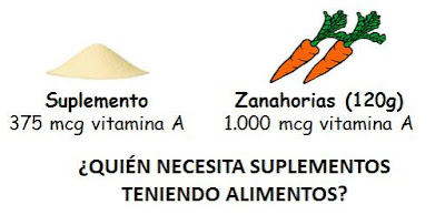 vitamina a suplemento y zanahorias
