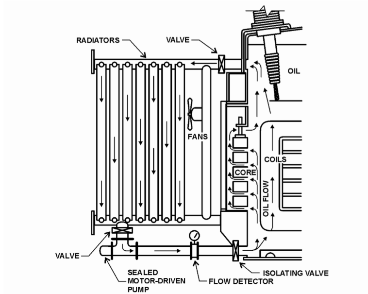 deepakkumar yadav  parts of electrical transformer and