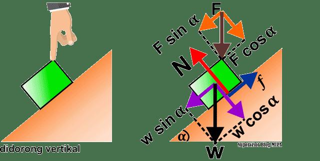 penerapan atau aplikasi hukum newton pada bidang miring kasar