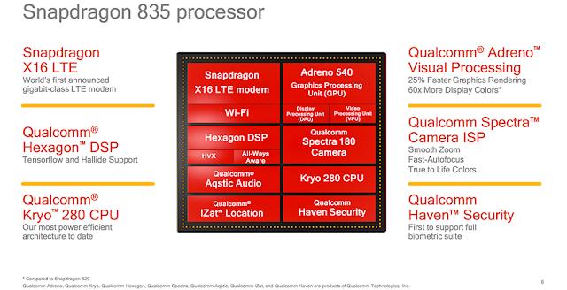 Snapdragon 835 Specs