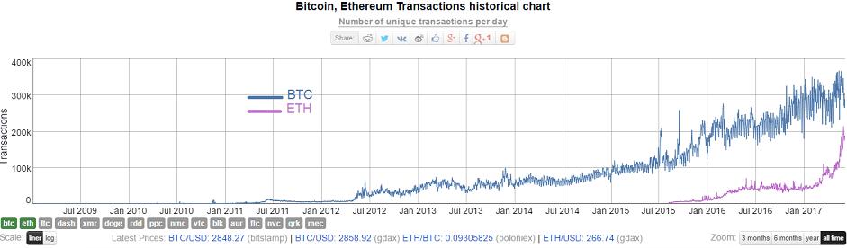 Bitcoin bot apk tableau de comparaison des mineurs bitcoin