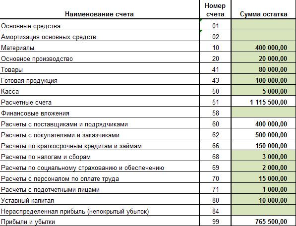 по учету. шпаргалка и описание расшифровка счетов бух