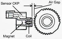 5. CKP ( Crankshaft Position Sensor )