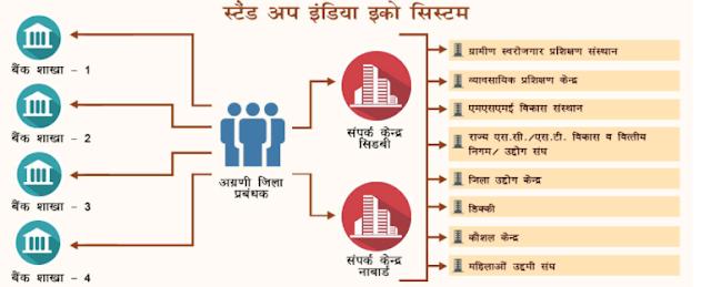 stand up india scheme kya hai