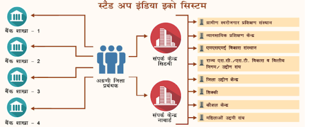 स्टैंड अप इंडिया स्कीम क्या है stand up india scheme loan kaise milega hindi