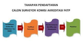 Cara Pendaftaran Calon Surveyor Komisi Akreditasi FKTP