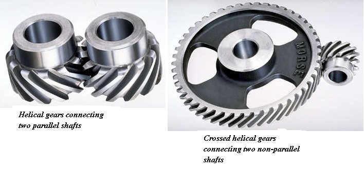 BASIC OF HELICAL GEAR - Mechanical Engineering Professionals