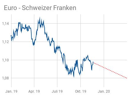 Die Euro - Schweizer Franken Kursentwicklung 2019 - Prognose Pfeil 2020 geht nach unten
