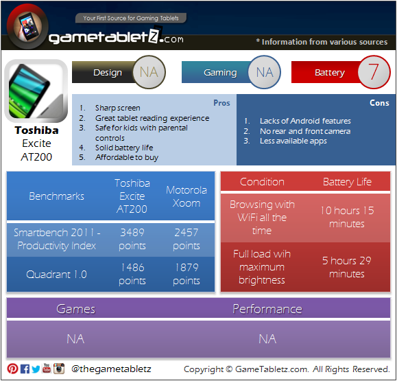 Toshiba Excite AT200 benchmarks and gaming performance