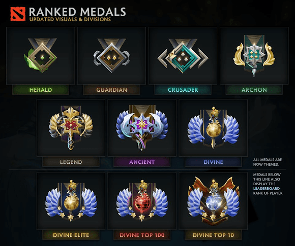 Medallas DOTA 2 (Tabla de MMR)