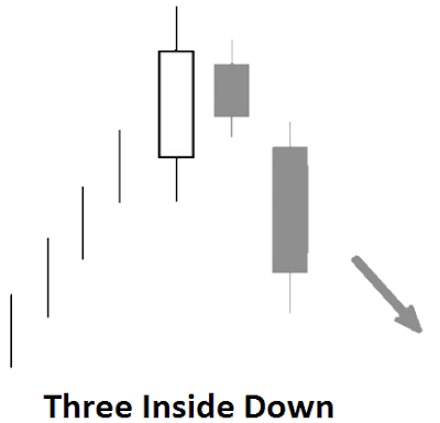 bearish reversal candlestick pattern meaning