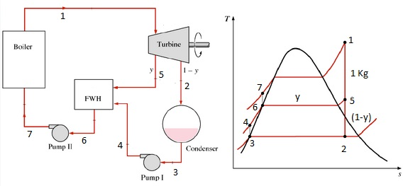 Regenerative Rankine Cycle With Feedwater Heater Mechanical