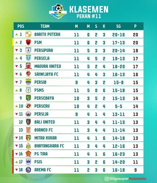 Akhirnya Barito Putera Pimpin Klasemen Gojek Liga 1 2018
