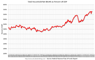 Household Net Worth as Percent of GDP