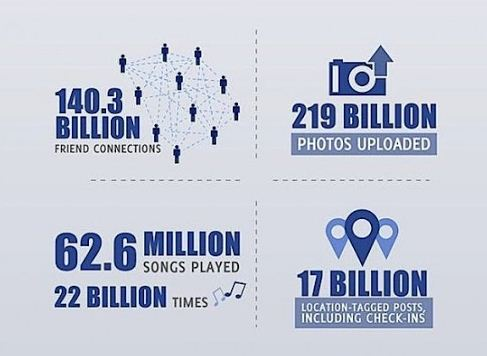Few Interesting Facts of Facebook 1 Billion Users
