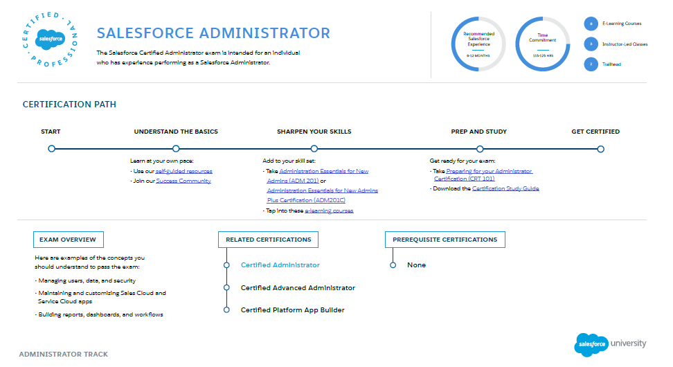 Salesforce Certification Administration Dev Pro