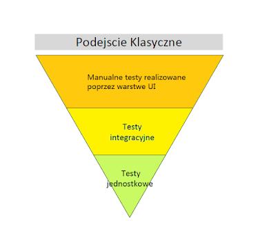 klasyczna piramida testów