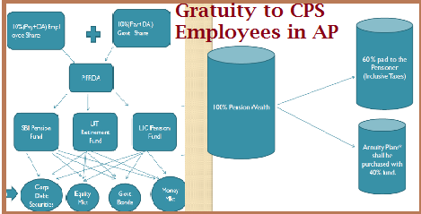 Gratuity to CPS Employees in AP- Details of Benifits | Ap Govt agrred to sanction Gratuity to CPS Employees in Andhra Pradesh gratuity-to-cps-employees-in-ap-details-benifits