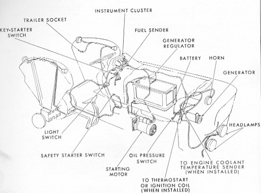 Ford 3000 tractor approx Wiring diagram ~Free guide manual