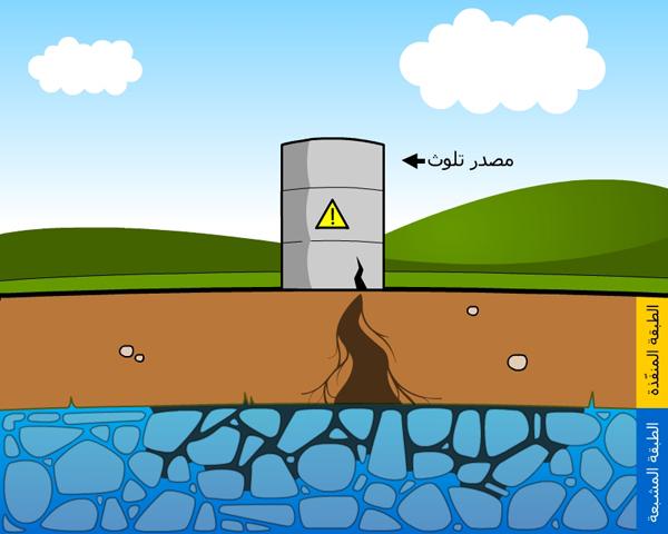 علوم الارض والبيئة الدرس الثامن التلوث البيئي