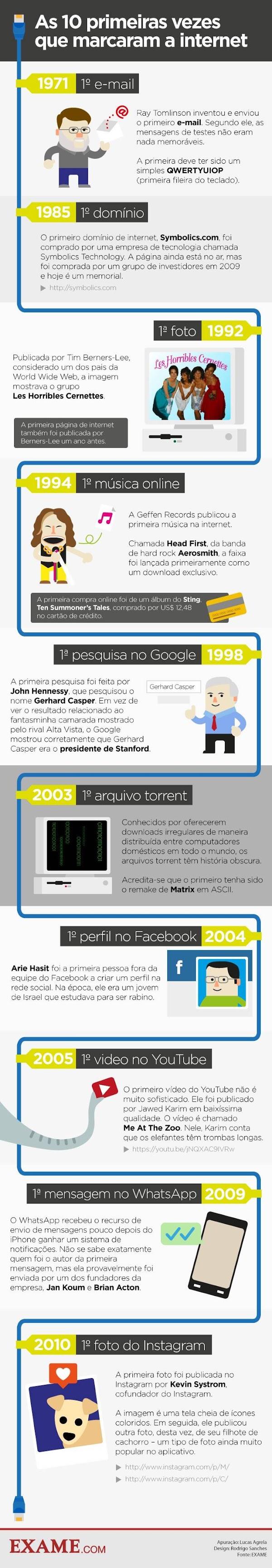 Confira o infográfico que mostra 10 primeiras vezes que marcaram a história da internet mundial