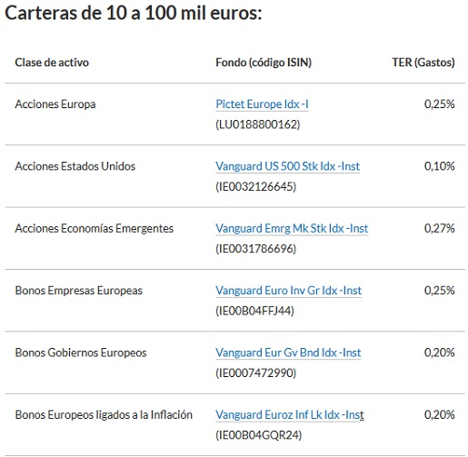cartera-indexa-capital-10000-100000