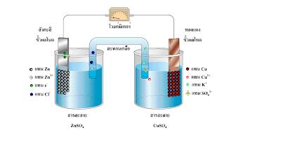 ผลการค้นหารูปภาพสำหรับ การถ่ายโอนอิเล็กตรอนในเซลล์กัลวานิก