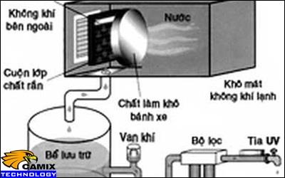 Nâng cấp đạt chất lượng trạm xử lý nước thải - Máy lọc không khí thành nước
