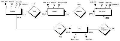 ejemplo esquema E/R