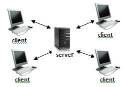 contoh soal essay administrasi server