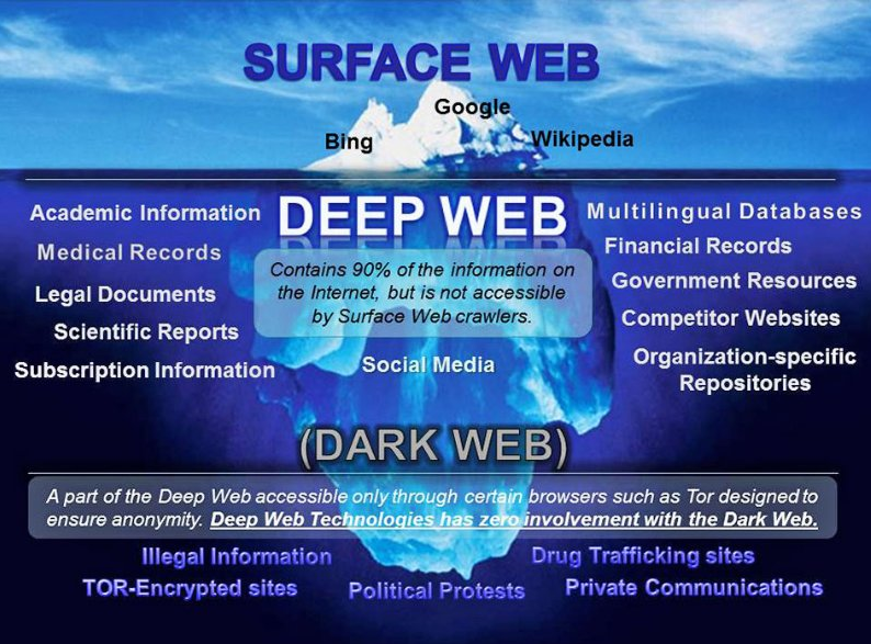Difference Between The Internet, The Web, The Deep Web, and The Dark Web
