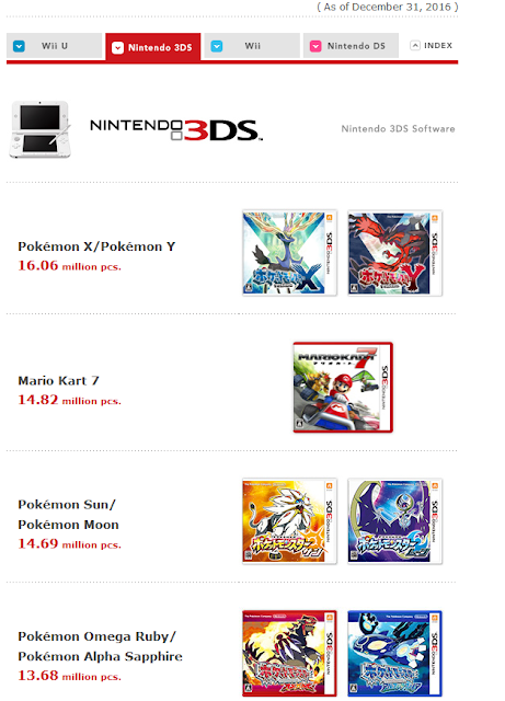 Nintendo 3DS software games sales as of December 31 Pokémon Sun Moon best selling X Y Mario Kart 7